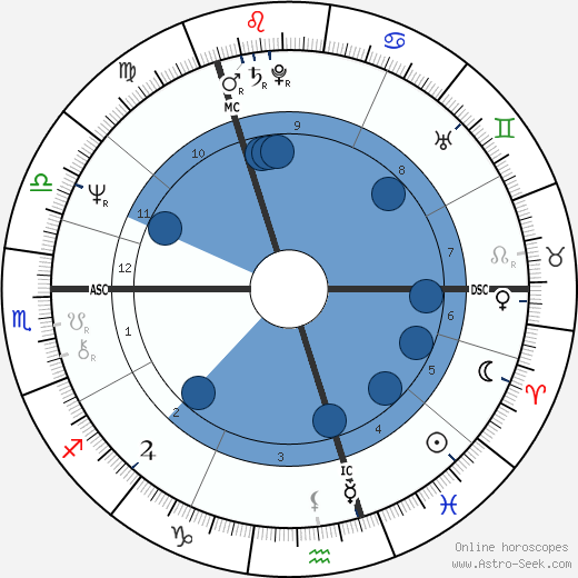 Virginia Bottomley wikipedia, horoscope, astrology, instagram