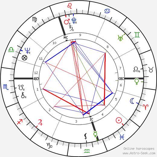 Virginia Bottomley tema natale, oroscopo, Virginia Bottomley oroscopi gratuiti, astrologia