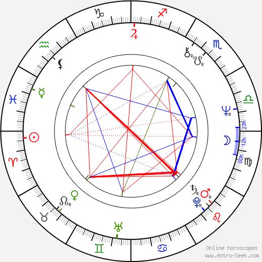 Zoltán Balczó tema natale, oroscopo, Zoltán Balczó oroscopi gratuiti, astrologia