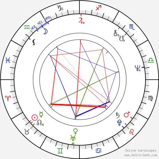 Allan Arkush astro natal birth chart, Allan Arkush horoscope, astrology