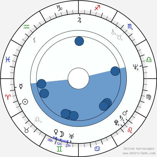 Amy Robinson wikipedia, horoscope, astrology, instagram