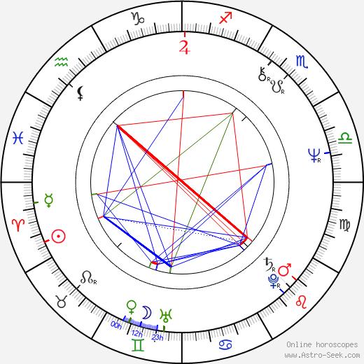 Amy Robinson astro natal birth chart, Amy Robinson horoscope, astrology