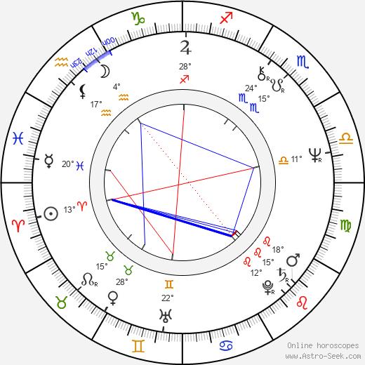 Andrei Razumovsky birth chart, biography, wikipedia 2019, 2020