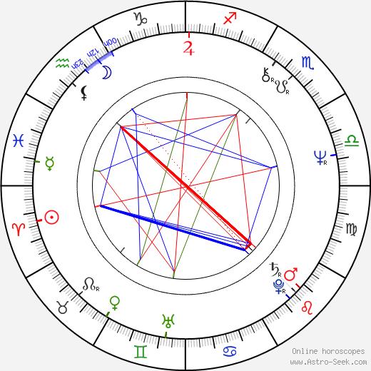 Andrei Razumovsky astro natal birth chart, Andrei Razumovsky horoscope, astrology