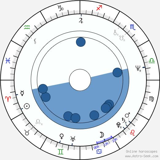 Anita Carey wikipedia, horoscope, astrology, instagram