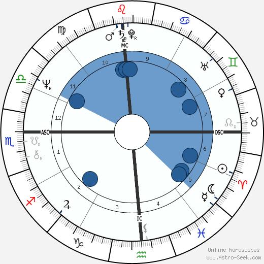 Arnie Robinson wikipedia, horoscope, astrology, instagram