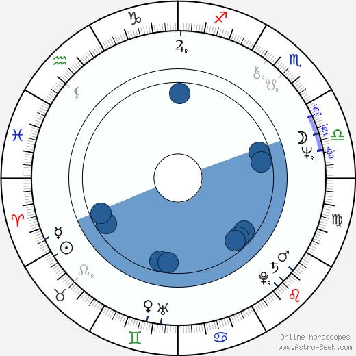 Carol Drinkwater wikipedia, horoscope, astrology, instagram