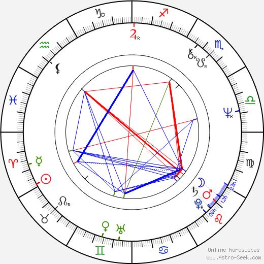 Catherine Malfitano astro natal birth chart, Catherine Malfitano horoscope, astrology