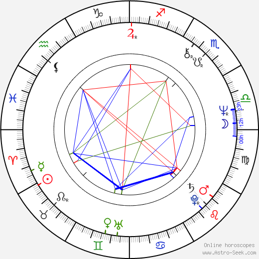 Claire Denis birth chart, Claire Denis astro natal horoscope, astrology