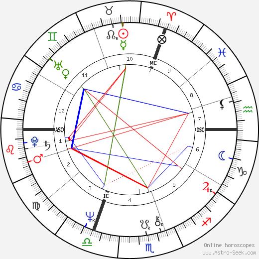 Dominique Constanza tema natale, oroscopo, Dominique Constanza oroscopi gratuiti, astrologia