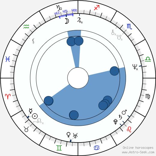 Dorothée Berryman wikipedia, horoscope, astrology, instagram