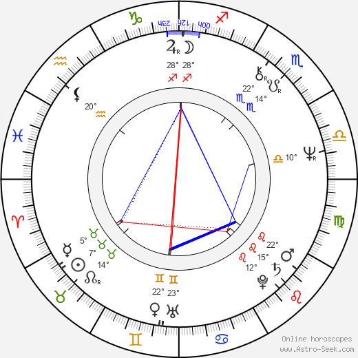 Frank Abagnale birth chart, biography, wikipedia 2019, 2020