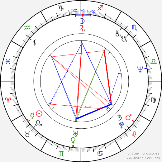Frank Abagnale birth chart, Frank Abagnale astro natal horoscope, astrology