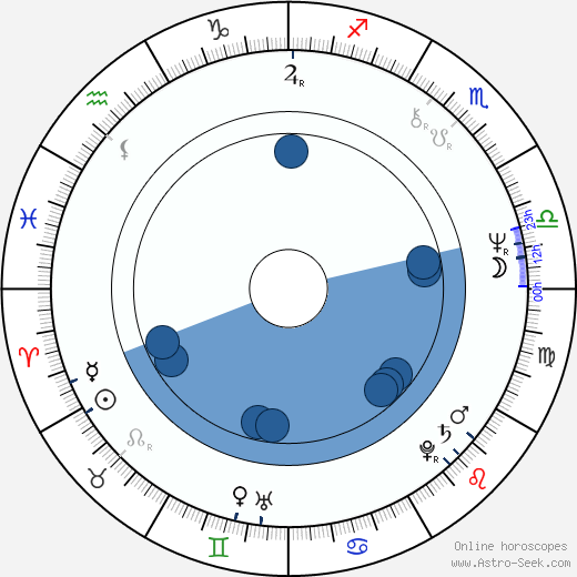 Gary Condit horoscope, astrology, sign, zodiac, date of birth, instagram
