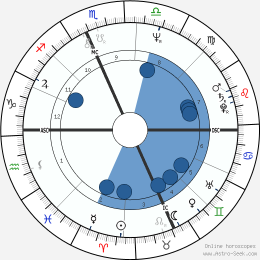 Howard Sasportas wikipedia, horoscope, astrology, instagram