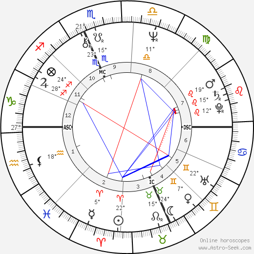 Howard Sasportas birth chart, biography, wikipedia 2020, 2021