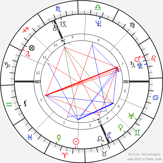 Howard Sasportas birth chart, Howard Sasportas astro natal horoscope, astrology