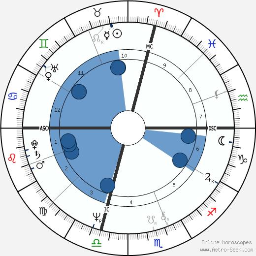 James L. Otis wikipedia, horoscope, astrology, instagram