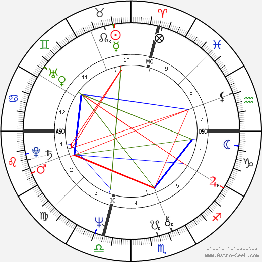 James L. Otis tema natale, oroscopo, James L. Otis oroscopi gratuiti, astrologia
