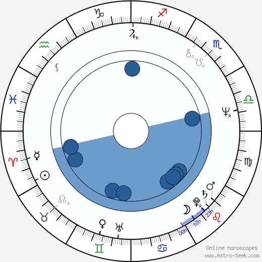 Jan Hammer Jr. wikipedia, horoscope, astrology, instagram