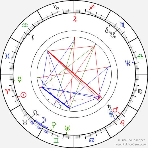 Ján Sedal birth chart, Ján Sedal astro natal horoscope, astrology