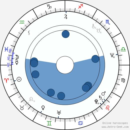 Janos Edelenyi wikipedia, horoscope, astrology, instagram