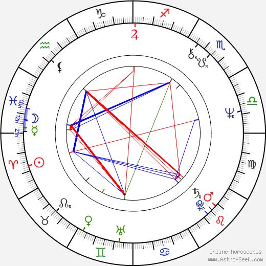 Janos Edelenyi tema natale, oroscopo, Janos Edelenyi oroscopi gratuiti, astrologia