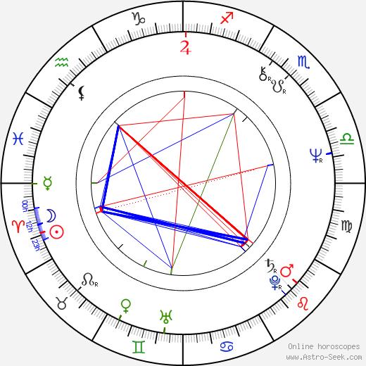Джайя Бхадури Jaya Bhaduri день рождения гороскоп, Jaya Bhaduri Натальная карта онлайн
