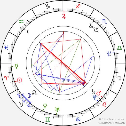 Jerzy Rogalski birth chart, Jerzy Rogalski astro natal horoscope, astrology