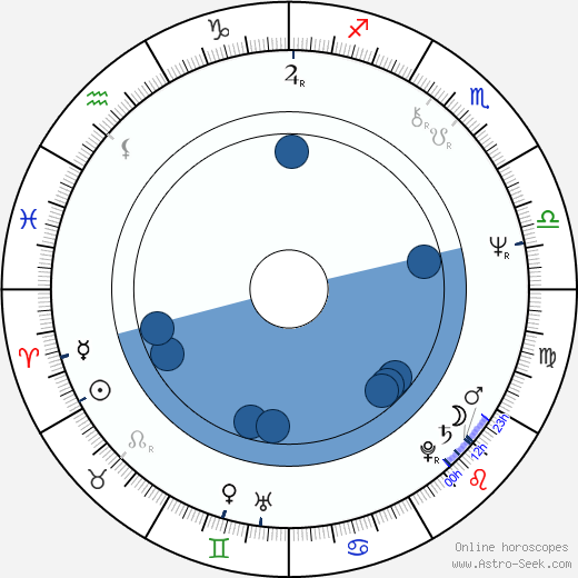 Jiří Hanuš wikipedia, horoscope, astrology, instagram