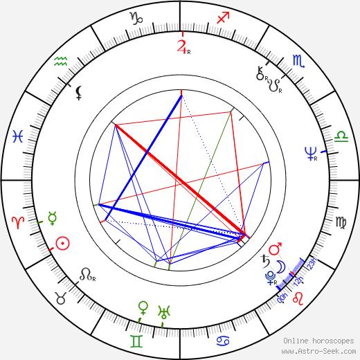 Jiří Hanuš tema natale, oroscopo, Jiří Hanuš oroscopi gratuiti, astrologia
