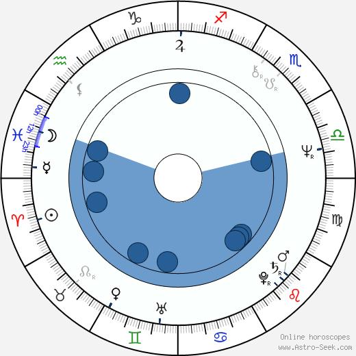 Jo Leinen wikipedia, horoscope, astrology, instagram