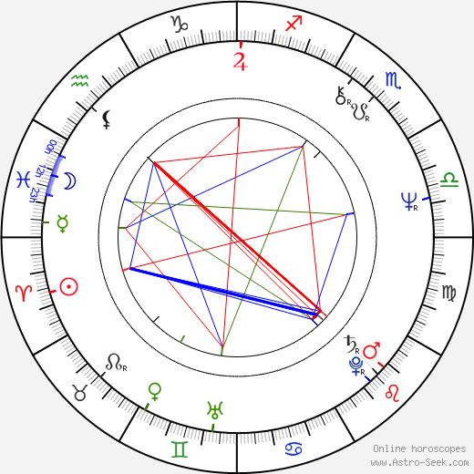 Jo Leinen birth chart, Jo Leinen astro natal horoscope, astrology