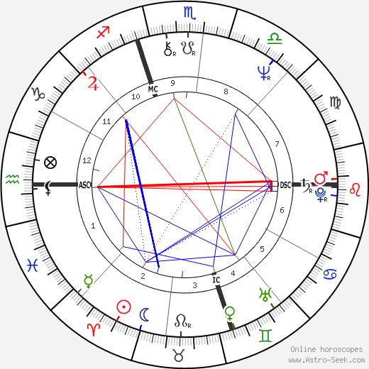 John Millious день рождения гороскоп, John Millious Натальная карта онлайн
