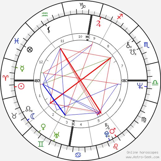 Joschka Fischer tema natale, oroscopo, Joschka Fischer oroscopi gratuiti, astrologia