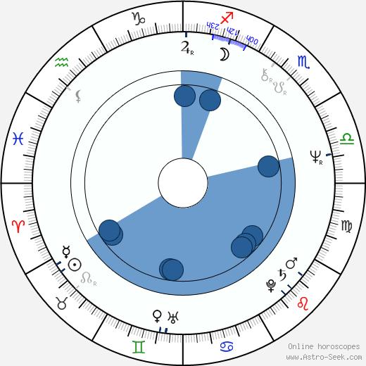 Josef Bierbichler wikipedia, horoscope, astrology, instagram