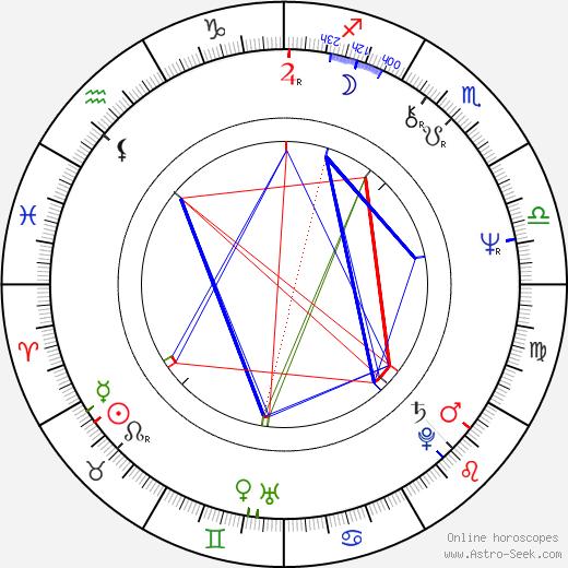 Josef Bierbichler astro natal birth chart, Josef Bierbichler horoscope, astrology