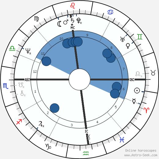 Ken Swensen wikipedia, horoscope, astrology, instagram