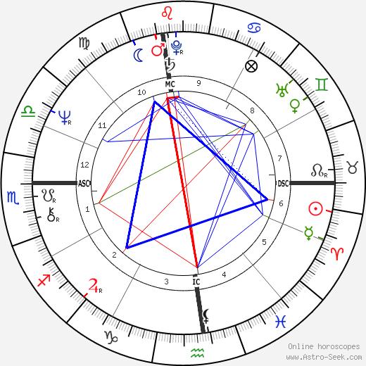 Ken Swensen tema natale, oroscopo, Ken Swensen oroscopi gratuiti, astrologia