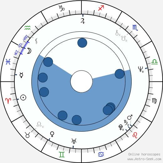 Krystian Martinek wikipedia, horoscope, astrology, instagram