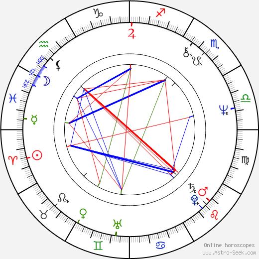Krystian Martinek tema natale, oroscopo, Krystian Martinek oroscopi gratuiti, astrologia