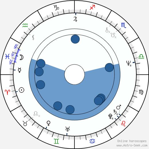 Lilyana Kovacheva wikipedia, horoscope, astrology, instagram