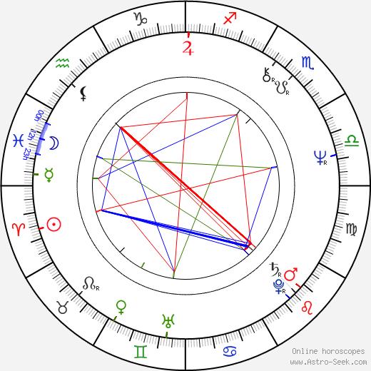 Lilyana Kovacheva astro natal birth chart, Lilyana Kovacheva horoscope, astrology