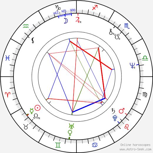 Marcia Strassman birth chart, Marcia Strassman astro natal horoscope, astrology