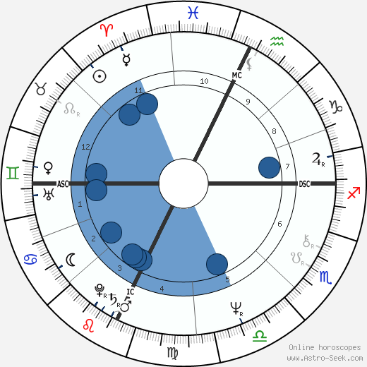 Mark Devlin wikipedia, horoscope, astrology, instagram