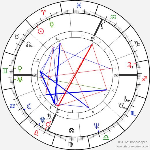 Mark Devlin день рождения гороскоп, Mark Devlin Натальная карта онлайн