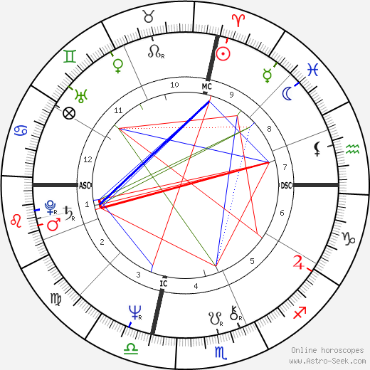 Mary Fisher tema natale, oroscopo, Mary Fisher oroscopi gratuiti, astrologia