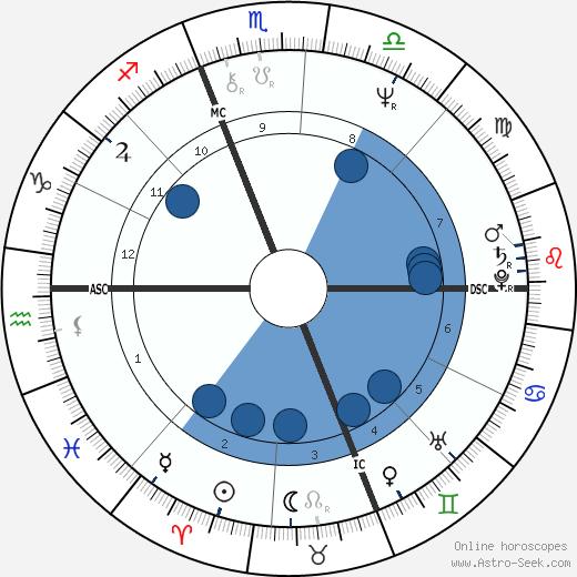 Massimo D'Antona wikipedia, horoscope, astrology, instagram
