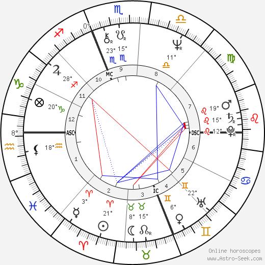 Massimo D'Antona birth chart, biography, wikipedia 2020, 2021