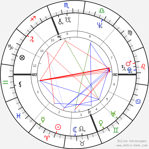 Massimo D'Antona birth chart, Massimo D'Antona astro natal horoscope, astrology